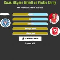 Kwasi Okyere Wriedt vs Vaclav Cerny h2h player stats
