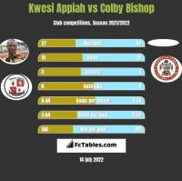 Kwesi Appiah vs Colby Bishop h2h player stats