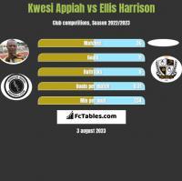 Kwesi Appiah vs Ellis Harrison h2h player stats