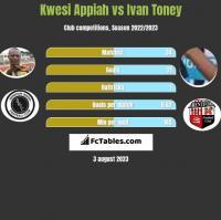 Kwesi Appiah vs Ivan Toney h2h player stats