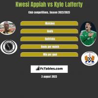 Kwesi Appiah vs Kyle Lafferty h2h player stats