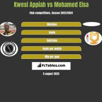 Kwesi Appiah vs Mohamed Eisa h2h player stats