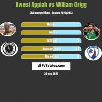 Kwesi Appiah vs William Grigg h2h player stats
