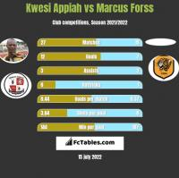 Kwesi Appiah vs Marcus Forss h2h player stats