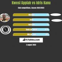 Kwesi Appiah vs Idris Kanu h2h player stats