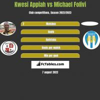 Kwesi Appiah vs Michael Folivi h2h player stats
