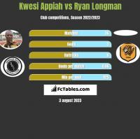 Kwesi Appiah vs Ryan Longman h2h player stats
