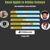 Kwesi Appiah vs Antoine Semenyo h2h player stats