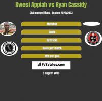 Kwesi Appiah vs Ryan Cassidy h2h player stats