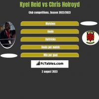 Kyel Reid vs Chris Holroyd h2h player stats