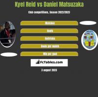 Kyel Reid vs Daniel Matsuzaka h2h player stats