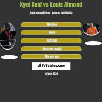Kyel Reid vs Louis Almond h2h player stats