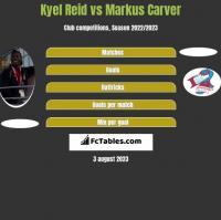 Kyel Reid vs Markus Carver h2h player stats