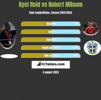 Kyel Reid vs Robert Milsom h2h player stats