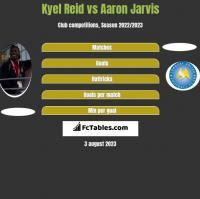 Kyel Reid vs Aaron Jarvis h2h player stats