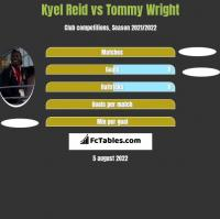 Kyel Reid vs Tommy Wright h2h player stats