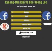 Kyeong-Min Kim vs Hee-Seong Lee h2h player stats