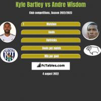 Kyle Bartley vs Andre Wisdom h2h player stats
