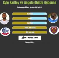 Kyle Bartley vs Angelo Obinze Ogbonna h2h player stats