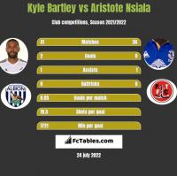 Kyle Bartley vs Aristote Nsiala h2h player stats
