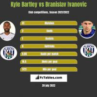 Kyle Bartley vs Branislav Ivanovic h2h player stats