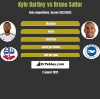 Kyle Bartley vs Bruno Saltor h2h player stats