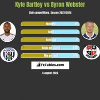 Kyle Bartley vs Byron Webster h2h player stats