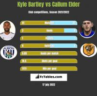 Kyle Bartley vs Callum Elder h2h player stats