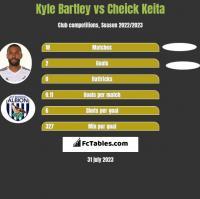 Kyle Bartley vs Cheick Keita h2h player stats