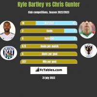 Kyle Bartley vs Chris Gunter h2h player stats