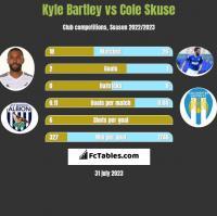 Kyle Bartley vs Cole Skuse h2h player stats