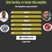 Kyle Bartley vs Conor McLaughlin h2h player stats