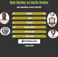 Kyle Bartley vs Curtis Davies h2h player stats