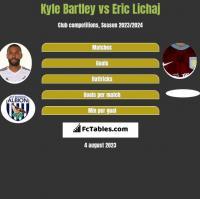 Kyle Bartley vs Eric Lichaj h2h player stats