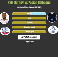 Kyle Bartley vs Fabian Balbuena h2h player stats