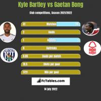 Kyle Bartley vs Gaetan Bong h2h player stats