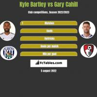 Kyle Bartley vs Gary Cahill h2h player stats
