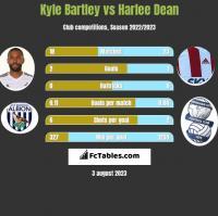 Kyle Bartley vs Harlee Dean h2h player stats