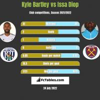 Kyle Bartley vs Issa Diop h2h player stats