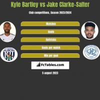 Kyle Bartley vs Jake Clarke-Salter h2h player stats
