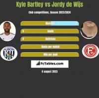 Kyle Bartley vs Jordy de Wijs h2h player stats
