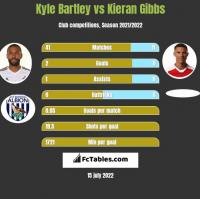 Kyle Bartley vs Kieran Gibbs h2h player stats