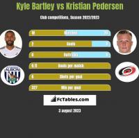 Kyle Bartley vs Kristian Pedersen h2h player stats