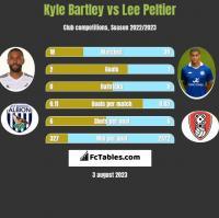 Kyle Bartley vs Lee Peltier h2h player stats