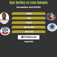 Kyle Bartley vs Leon Balogun h2h player stats