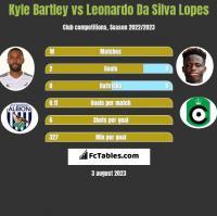 Kyle Bartley vs Leonardo Da Silva Lopes h2h player stats