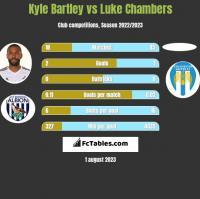 Kyle Bartley vs Luke Chambers h2h player stats