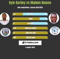 Kyle Bartley vs Mahlon Romeo h2h player stats