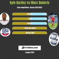 Kyle Bartley vs Marc Roberts h2h player stats