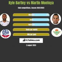 Kyle Bartley vs Martin Montoya h2h player stats